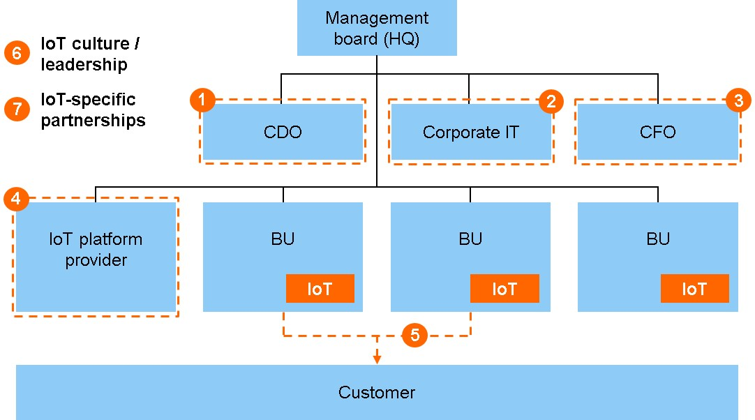 IoT Organization